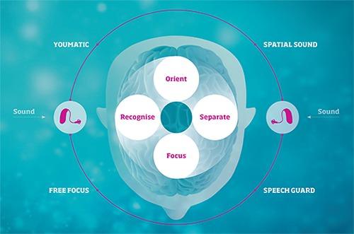 oticon brainhearing inium sense hearing aids